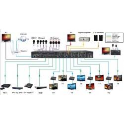 Matrici HDMI o Ethernet