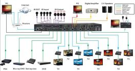 DigiCLEAR MX44UHD-70 Matrice 4x4 HDMI + Ethernet Matrix 70m CAT5/6 HDMI 2.0 e HDCP 2.2