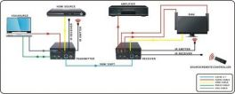 DigiCLEAR EX100VGA Extender VGA fino a 100m CAT Ethernet HDMI e VGA/Audio