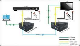 DigiCLEAR EX70UHD Extender fino a 70m CAT su Ethernet e HDMI 1.4, HDCP compliant, 1080p @ 60Hz, 3D, 4K